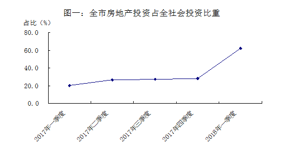 张家港市一季度固定资产投资情况简析